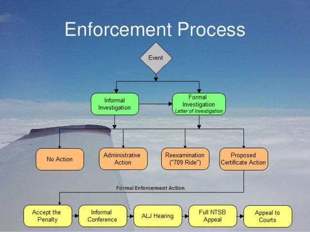 FAA enforcement action drones UAV